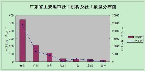 广东省主要地市社工机构及社工数量分布图