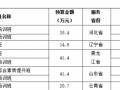 民政部2014年福彩公益金社会工作培训项目招标公告