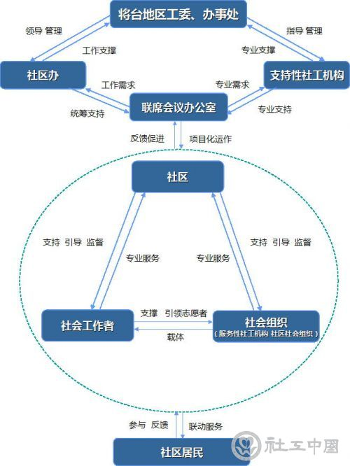 四川省综合防治体系项目管理系统是什么系统