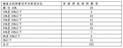 162间接受整笔拨款资助的非政府机构在2008年3月31日累积储备的情况