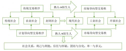 社会关系的关联结构