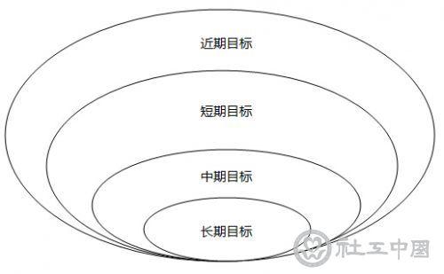 风险管理的五个步骤
