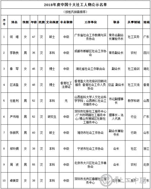 2018年度中国十大社工人物、百名社工人物公示