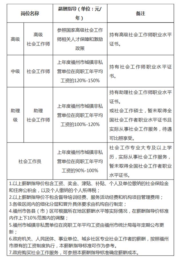 关于印发《福州市公益性社会组织社会工作者薪酬指导标准》的通知_本市政策解读_福州市人民政府_副本