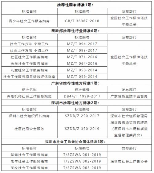 世界标准日:社会工作标准化深圳社工在行动