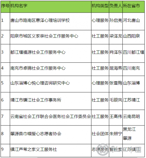 """中社联""""彤馨协力""""计划进展顺利 首批13家机构参与服务援鄂人员家庭"""