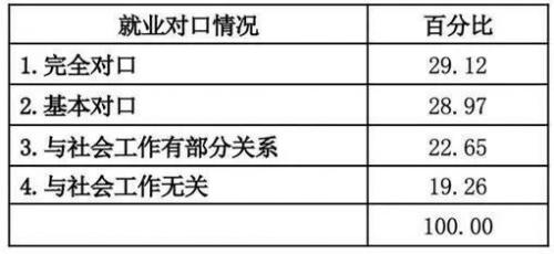53万的审视:中国社工如何前行