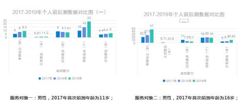 2017-2019服务对象个人前后测对比图