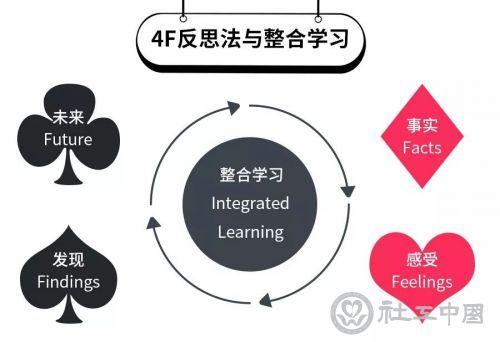 4F法介绍