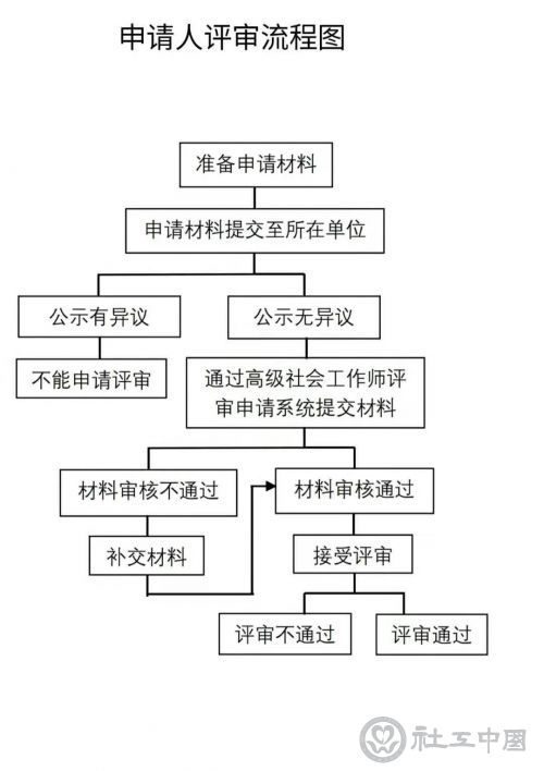 首批高级社工师评审,北京这样操作