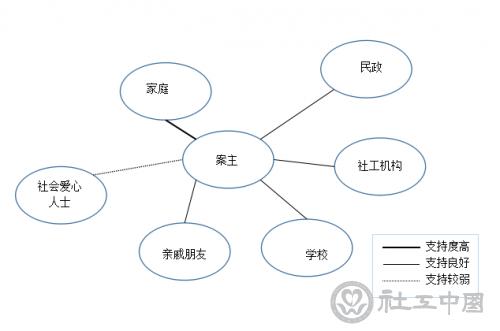 小勇的社会支持网络图