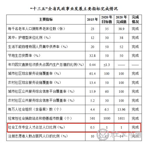 """600个五星级社工站、2000个五星级社工室 《湖南省""""十四五""""民政事业发展规划》印发"""